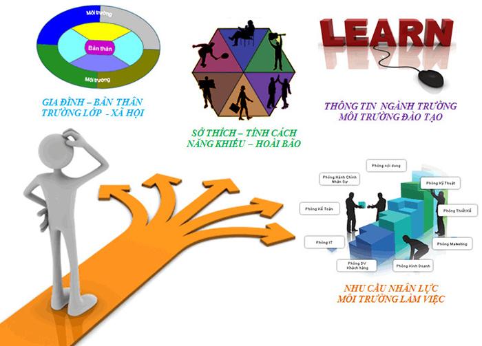 Những tiêu chí giúp bạn chọn được nghề nghiệp phù hợp trong tương lai